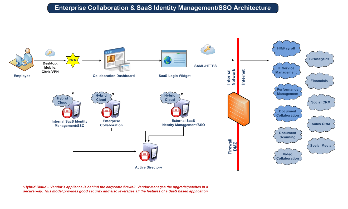 single sign on architecture diagram of breast milk ducts enterprise collaboration strategy karthik chakkarapani