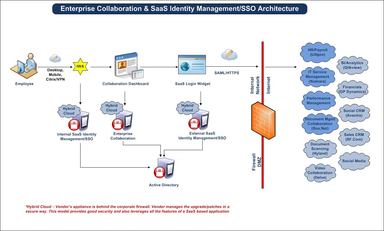 saas architecture diagram 1997 yamaha warrior 350 wiring security karthik chakkarapani we