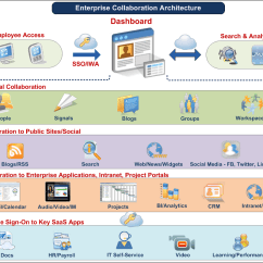 Single Sign On Architecture Diagram Workhorse Wiring Manual Enterprise Collaboration Implementation Karthik Chakkarapani