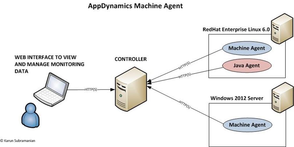 jvm architecture diagram lutron hybrid keypad wiring how to use appdynamics monitor server health? - karunsubramanian.com