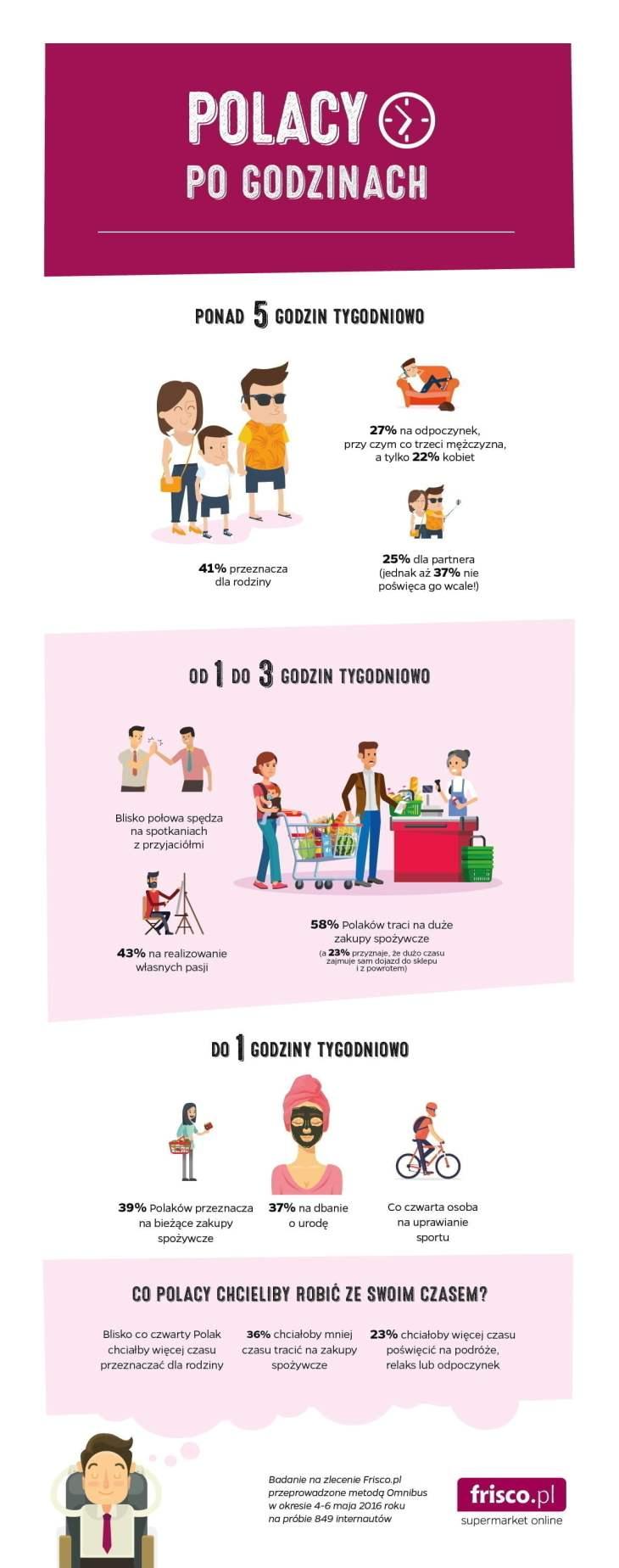 Infografika - Polacy po godzinach