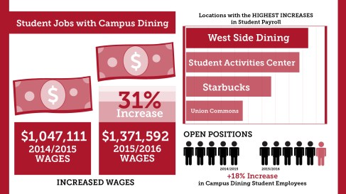 Infographic on Student Employment at Stony Brook University