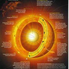 Layers Of The Sun Diagram 5 Way Trailer Plug Wiring Gmc Land Art Theme Kash Man