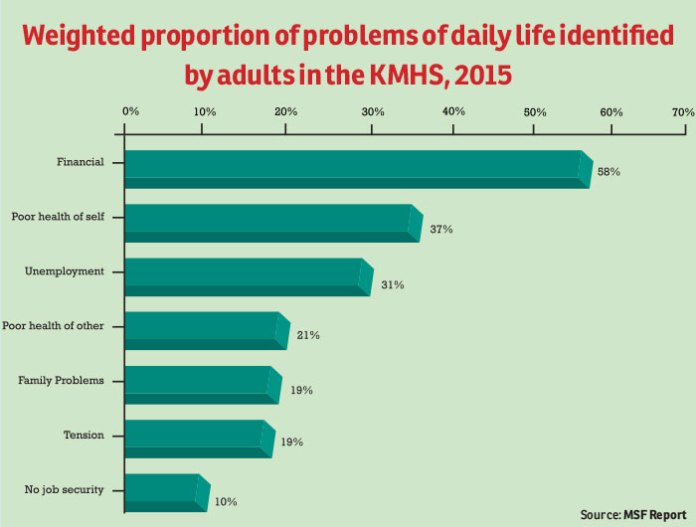Weighted-proportion-of-problems-of-daily-life-identified-by-adults-in-the-KMHS,-2015