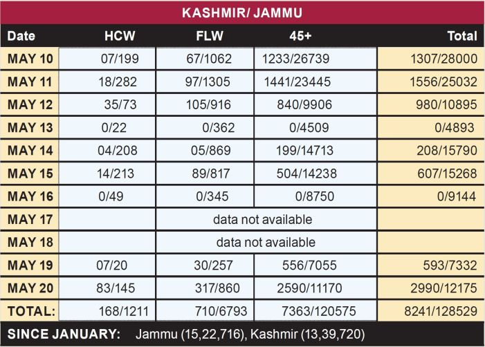 Since May 10, 93.5% of vaccine shots in Jammu, 6.5% in Kashmir