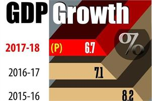 GDP growth slows to 3-quarter low of 7.1 pc in Q2