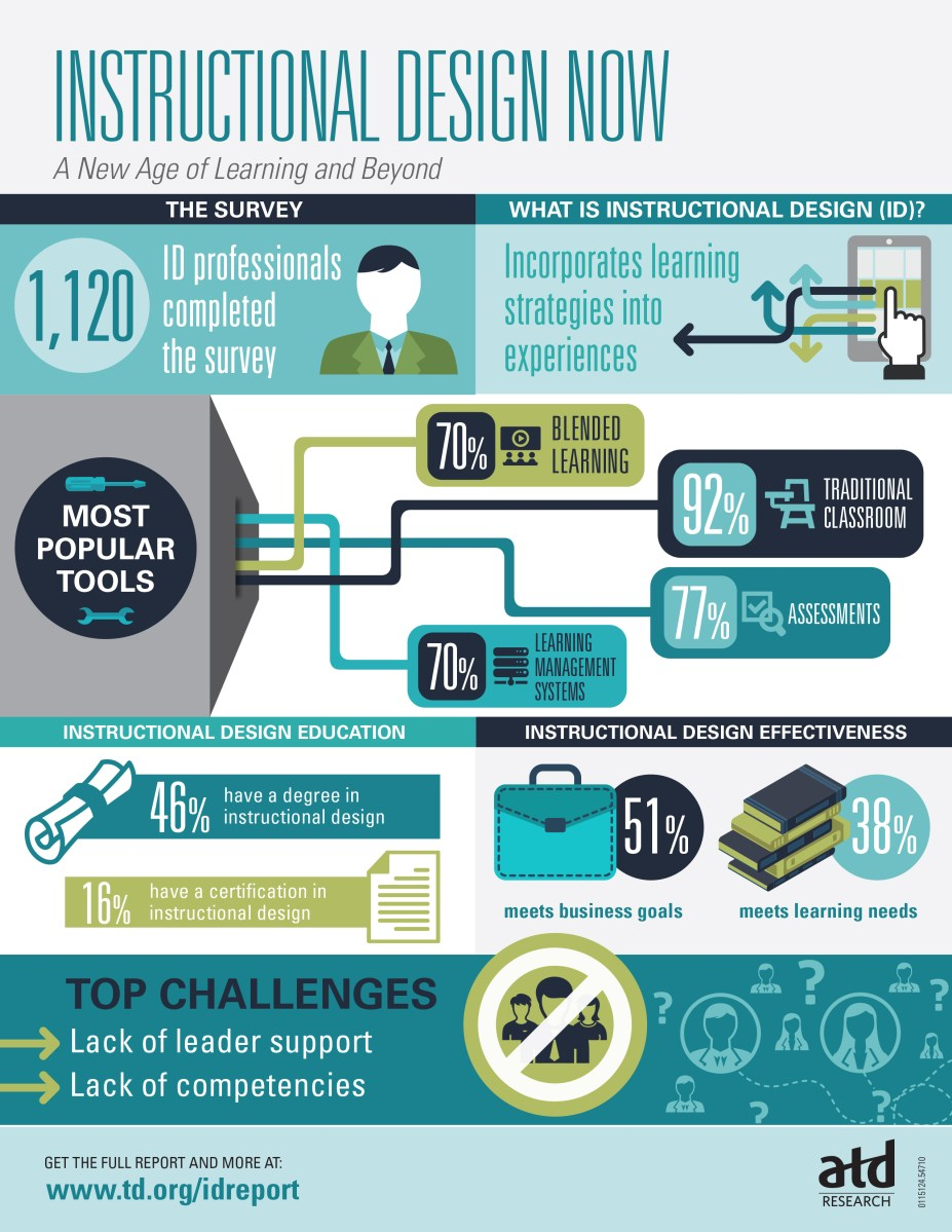 Shocking Outcomes From ATD Research On Instructional