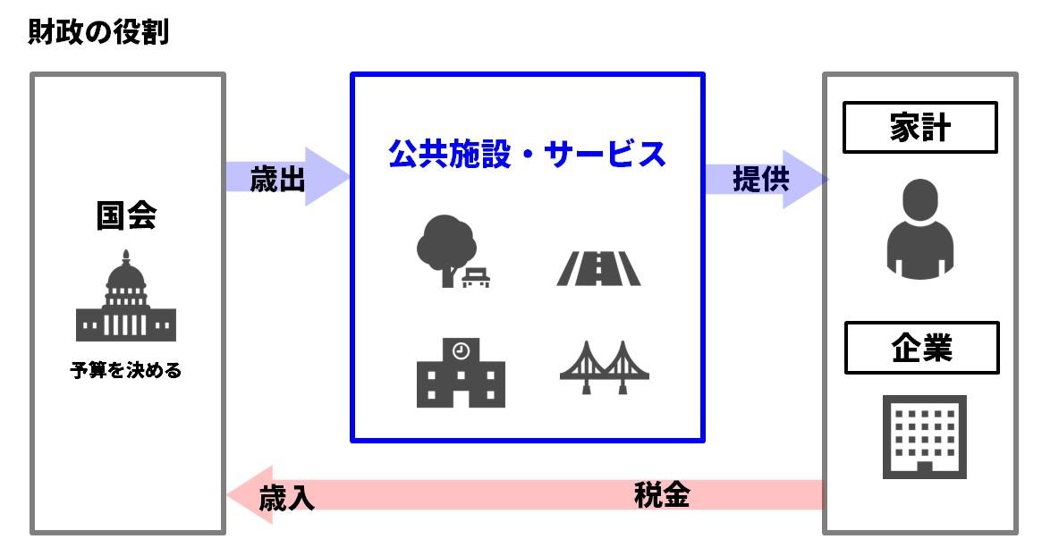 財政の役割フロート図