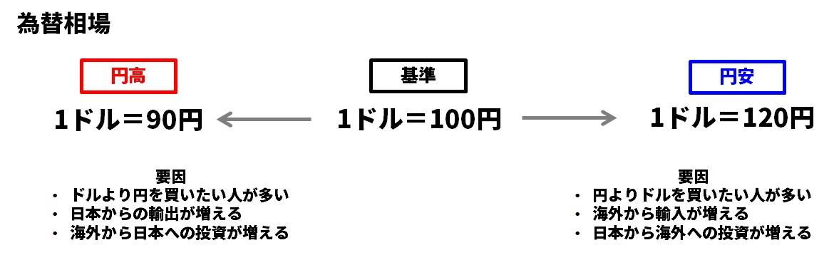 為替相場モデル図