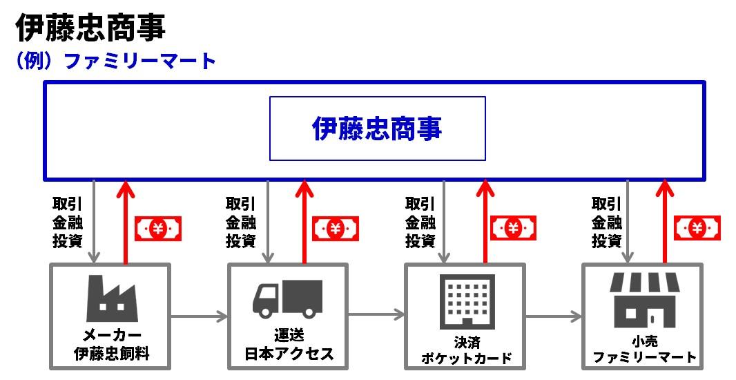 伊藤忠商事ビジネスモデル図解