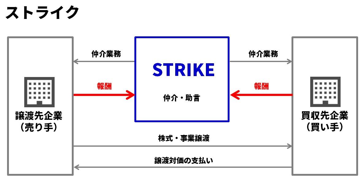 ストライクのビジネスモデル図解