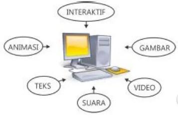 Elemen Komunikasi Multimedia