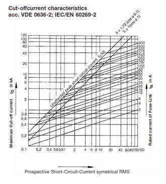 NH Fuse-Links AC 500 V gL
