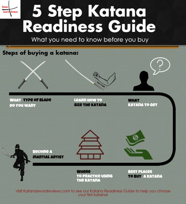 Katanas - Katana Readiness Guide