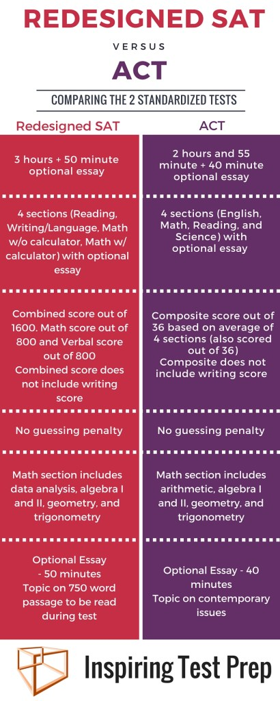 Redesigned SAT vs. ACT