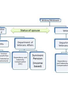 Widow widower benefits chart also for military widows and widowers katehorrell rh