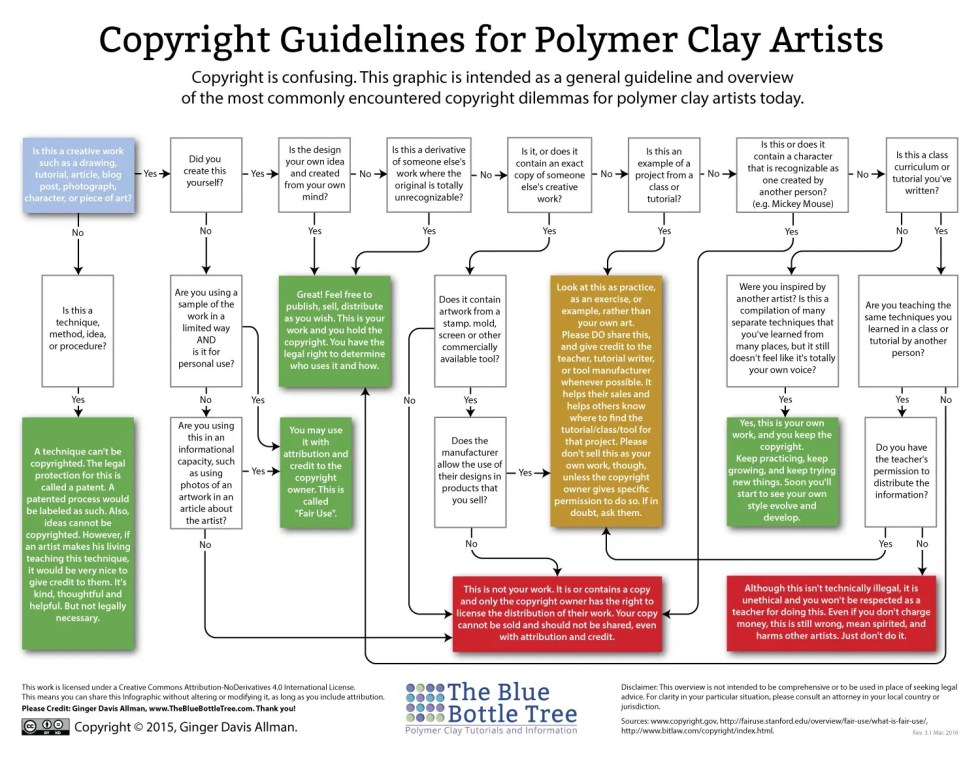 Copyright Information for Sculptors from Kater's Acres