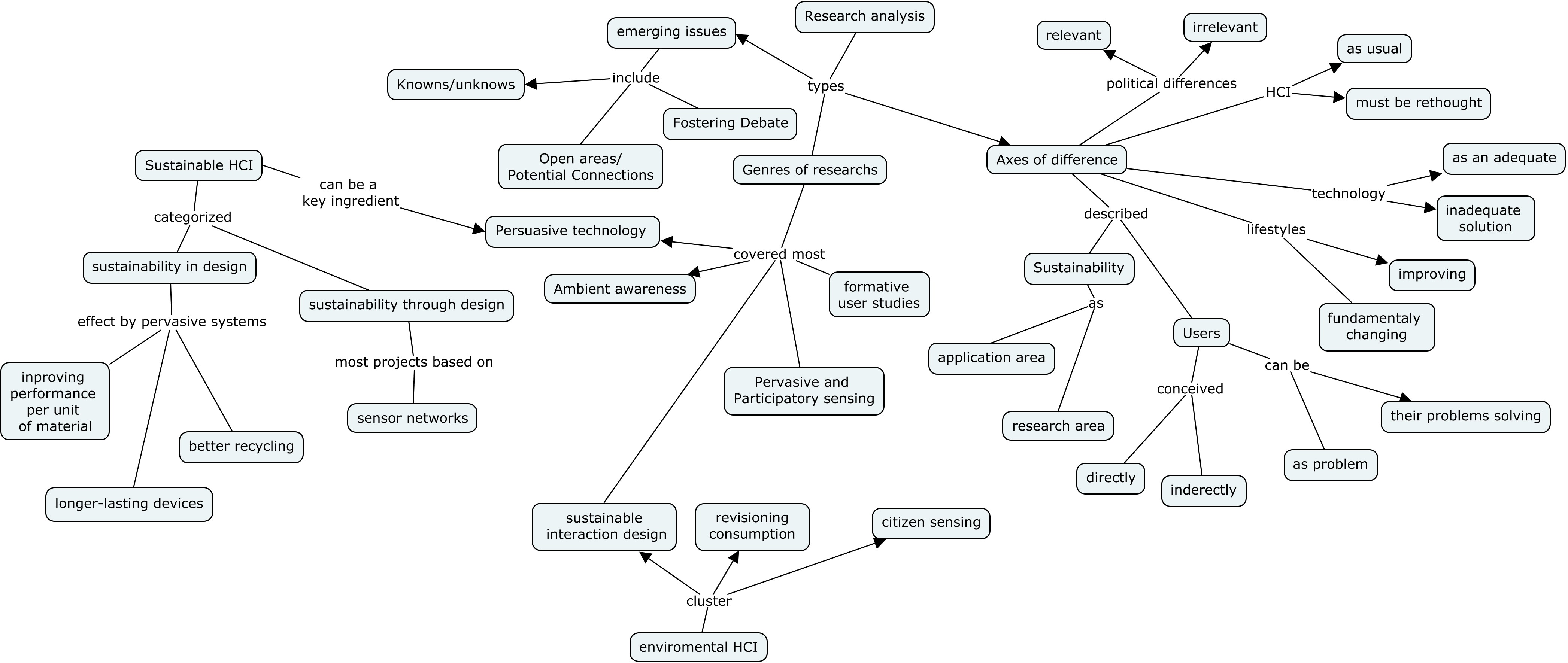 Mapping the landscape of Sustainable HCI: Concept map