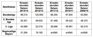 Einsatzzeiten von PolizistInnen bei Fußballspielen in den verschiedenen Ligen von 2009 bis 2014