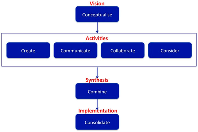 Framework components, as detailed in text below