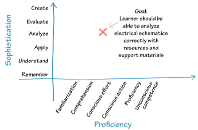 Table with Bloom's taxonomy on the Y-axis and Gery's proficiency taxonomy on the X-axis