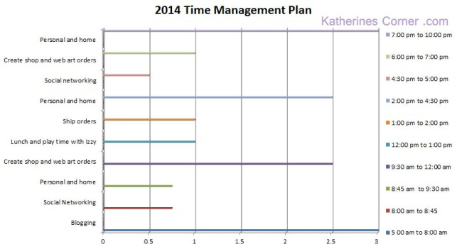 2014 time management katherines corner
