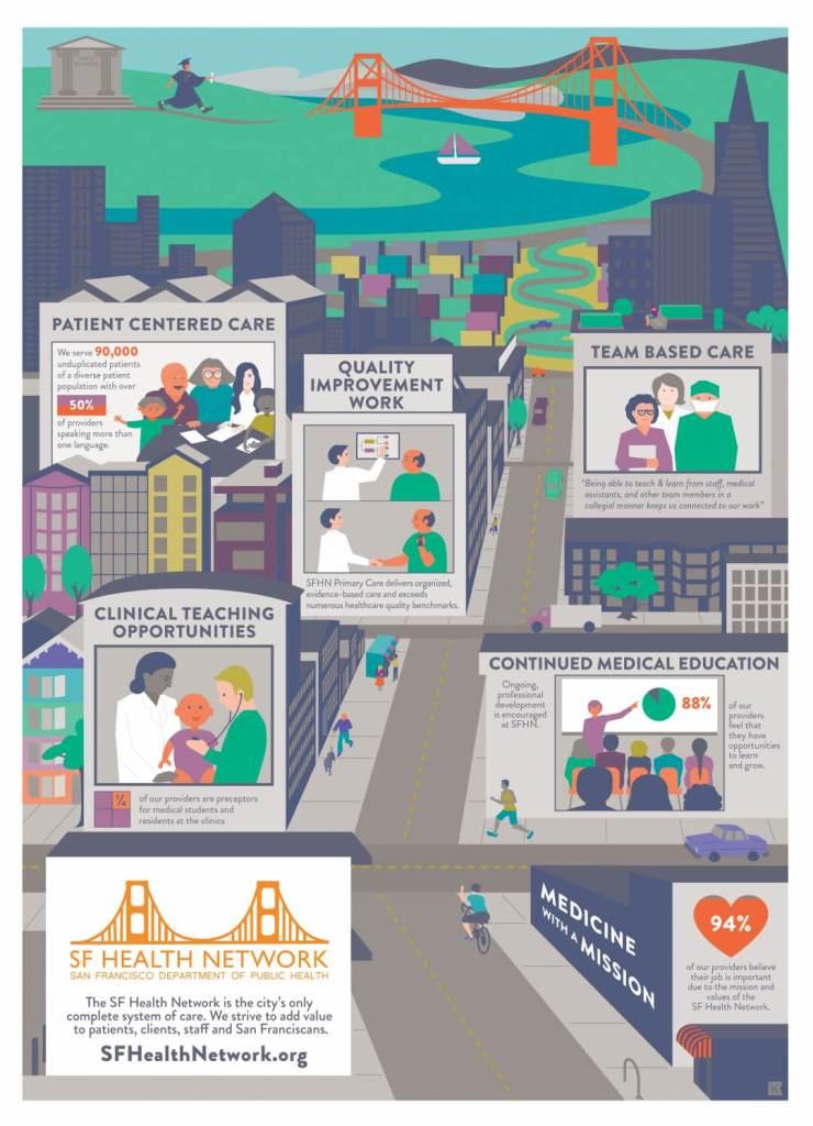 SF Health Network