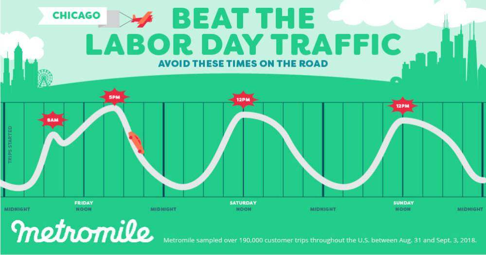 Metromile Labor Day Weekend Travel times infographic Chicago Illinois 2019