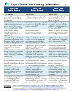 Stages of personalized learning environments version 5