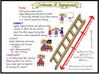 continuum of engagement