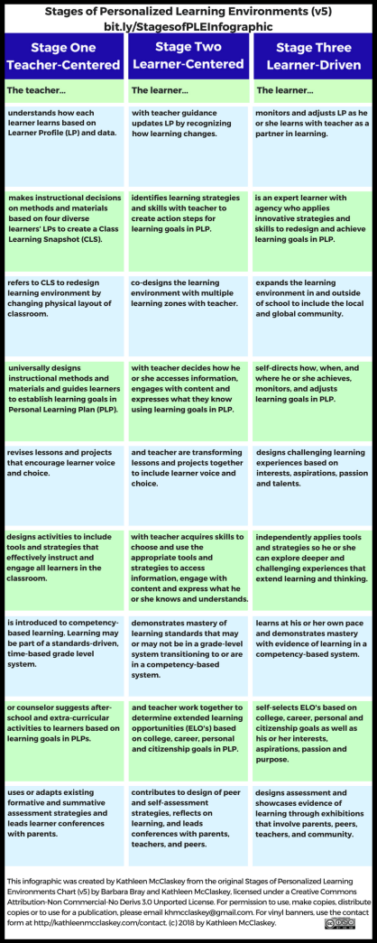 Stage of personalized learning environments, version 5