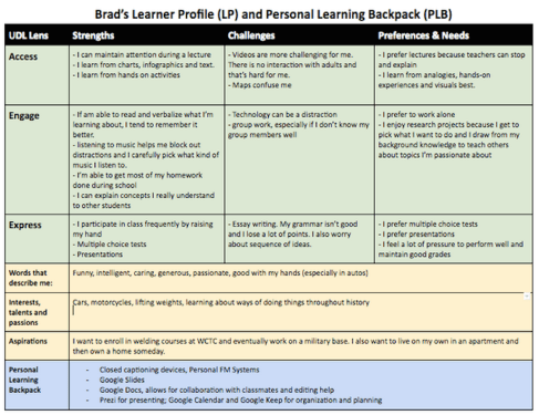 brads learner profile