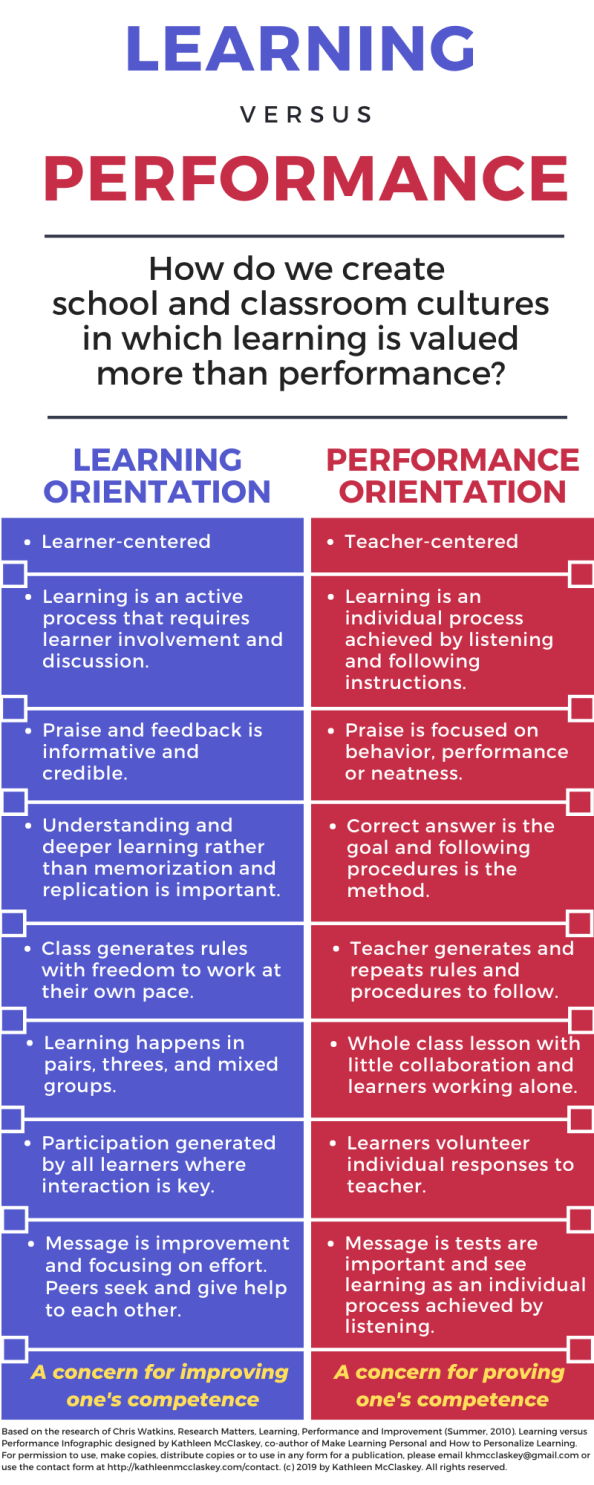 Infographic on Learning versus performance
