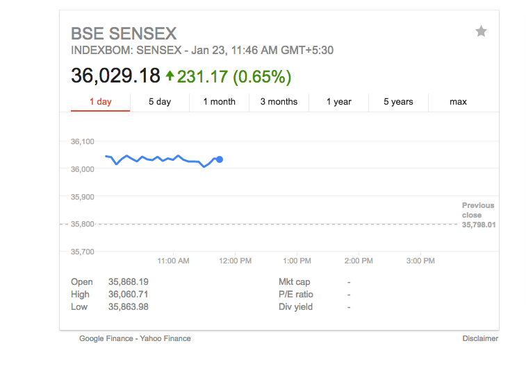 Sensex Gains Over 100 Points; Nifty Trading Above 10900
