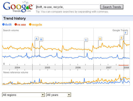 Google Trends data for re-cycle, thrift, re-use