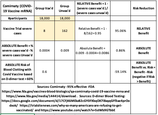 Absolute versus Relative Benefit/Risk Calculations of COVID vaccines
