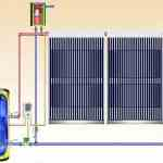 Εγκατασταση Ηλιακών συλλεκτών