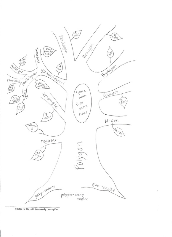 Graphic Tree Diagram Vocabulary Tree Strategies For Reading Comprehension