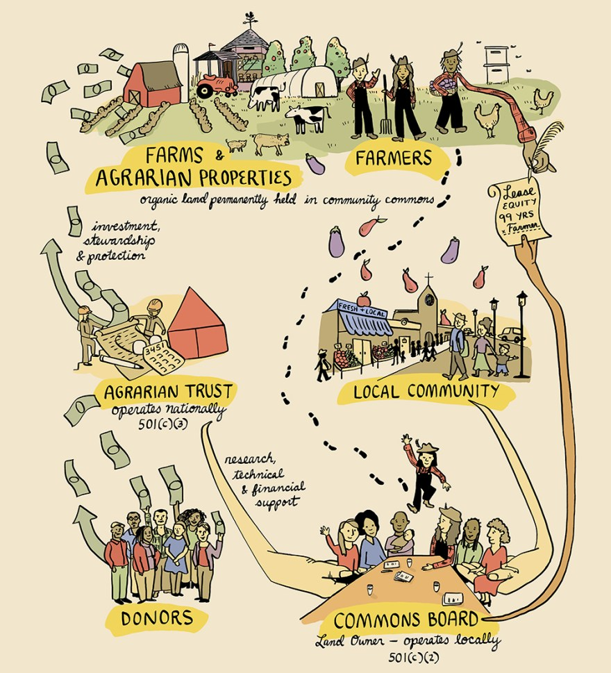 A detailed flowchart of various groups of people with footsteps, vegetables, and flying dollars all around the image