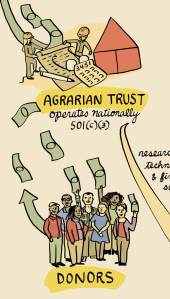 A drawing of several people holding currency, which flies through the air and deposits itself into an entity labeled AGRARIAN TRUST