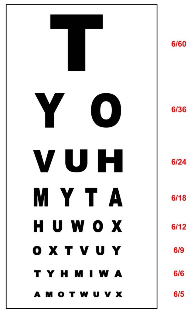 The Snellen chart which is used to measure visual acuity.