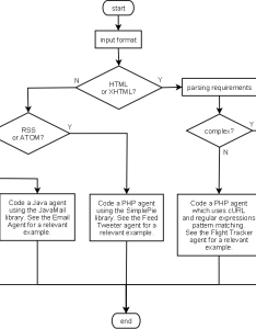 Design flowchart for agent also questions developers rh katourceforge
