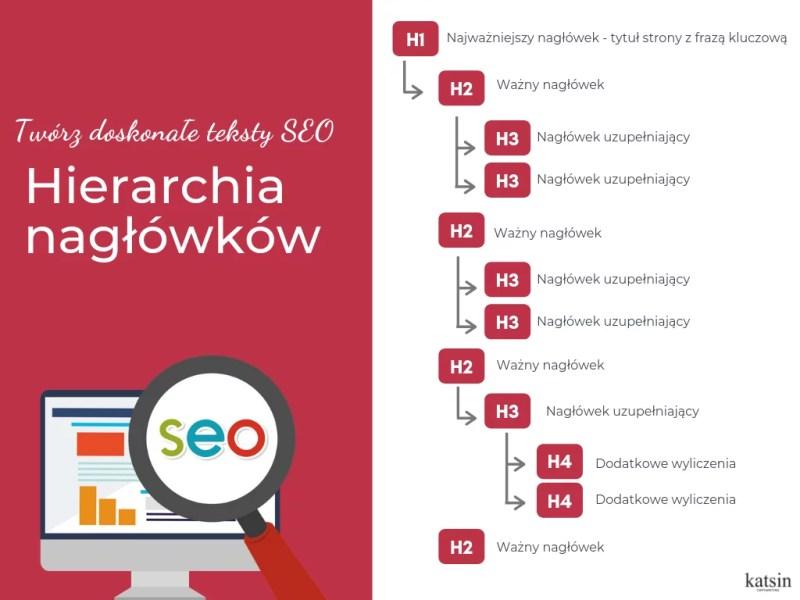 infografika jak pisać teksty seo - hierarchia nagłówków h1 h6
