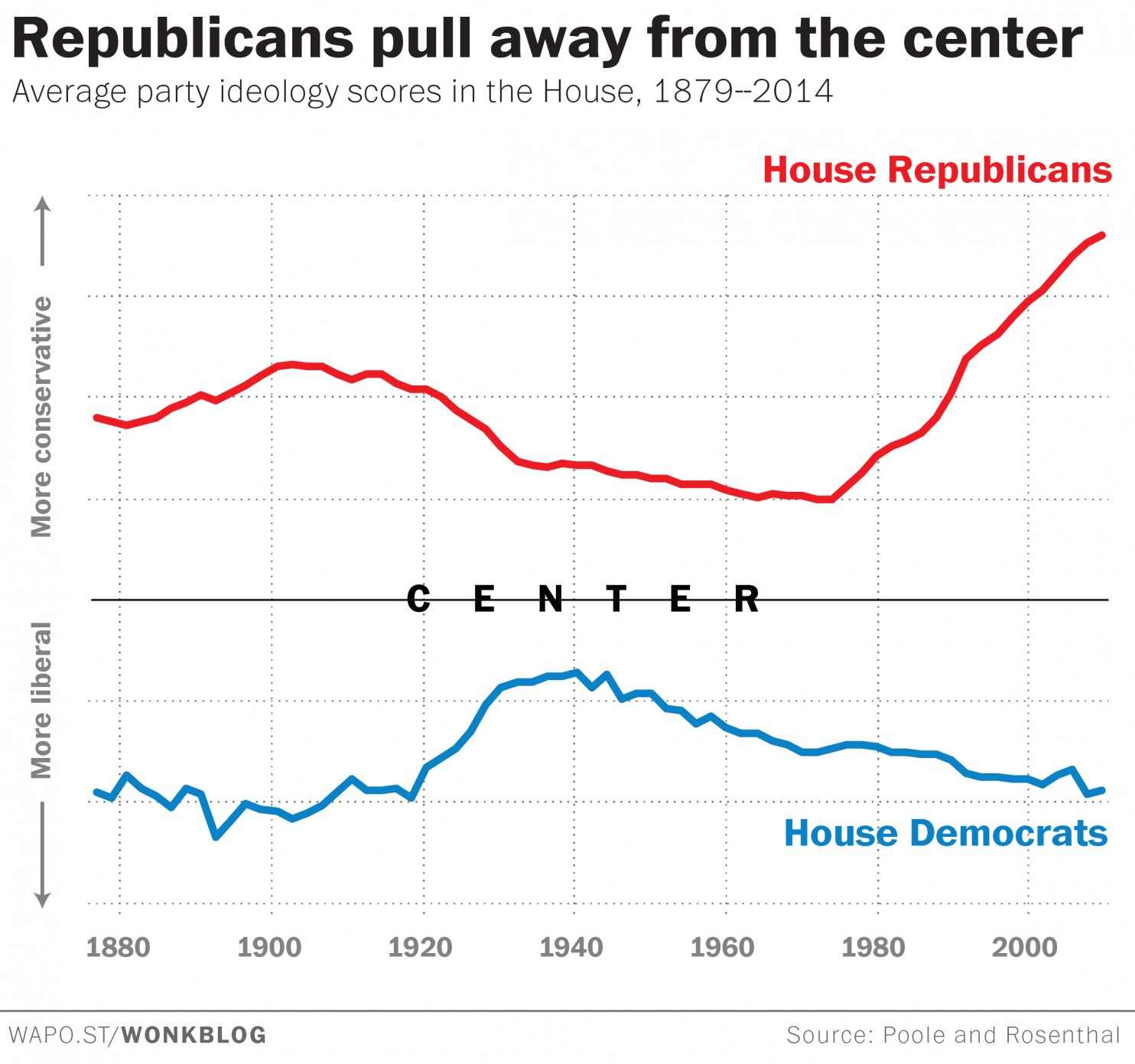 political-moderate-chart