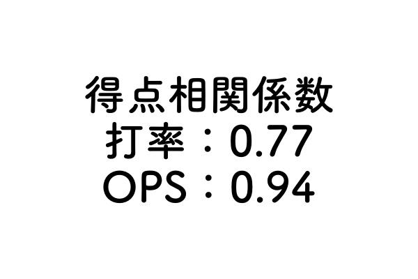 打率とOPSの得点相関係数の数字を表した画像
