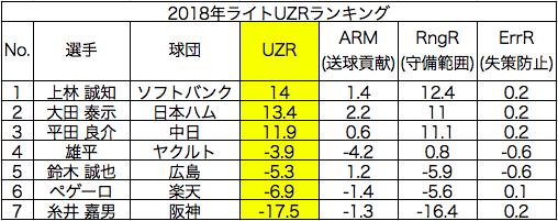 2018年ライトのUZRランキングの画像