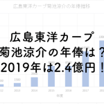 広島東洋カープ菊池涼介の年俸は?2019年は2.4億円!のアイキャッチ画像