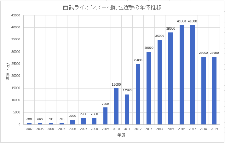 西武ライオンズ中村剛也選手のこれまでの年俸推移のグラフ画像