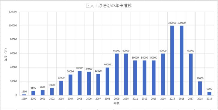 巨人(読売ジャイアンツ)上原浩治選手のこれまでの年俸推移のグラフ画像