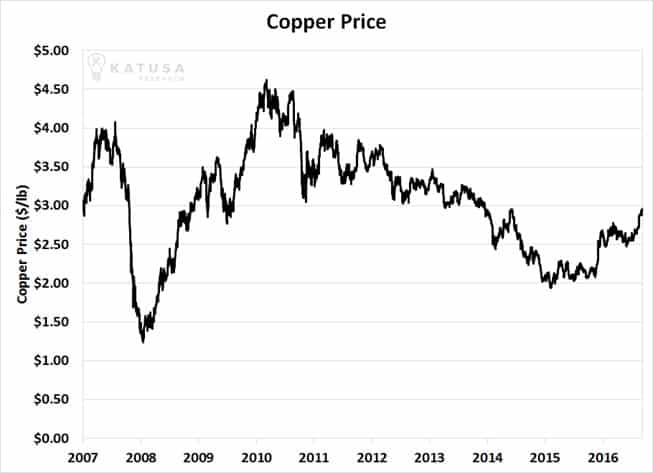 Why Copper Stocks Could Easily Rise 10-Fold From Current